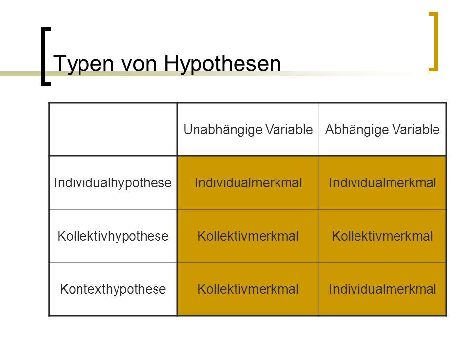 Typen von Hypothesen Unabhängige VariableAbhängige Variable IndividualhypotheseIndividualmerkmal KollektivhypotheseKollektivmerkmal KontexthypotheseKollektivmerkmalIndividualmerkmal