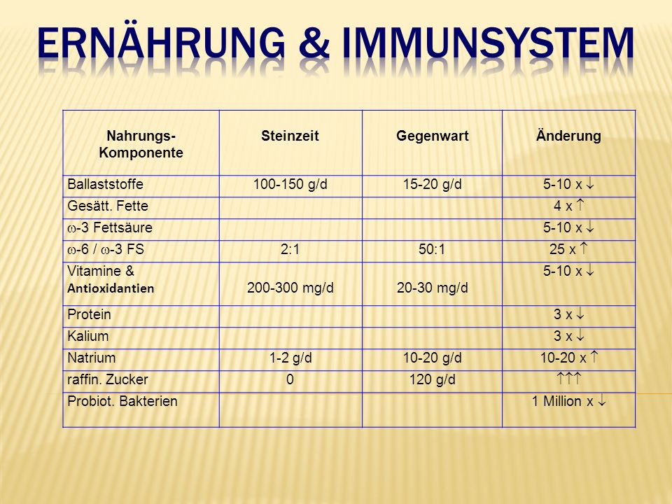 Nahrungs- Komponente SteinzeitGegenwartÄnderung Ballaststoffe100-150 g/d15-20 g/d 5-10 x  Gesätt. Fette 4 x   -3 Fettsäure5-10 x   -6 /  -3 FS 2