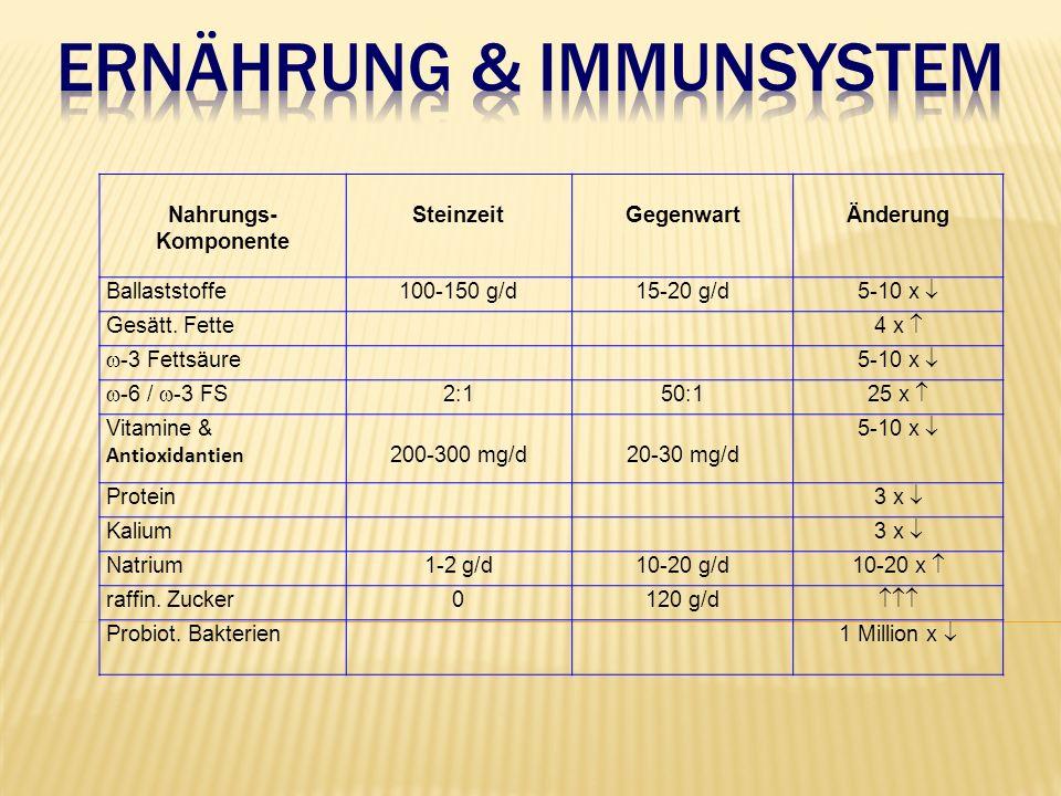 Nahrungs- Komponente SteinzeitGegenwartÄnderung Ballaststoffe100-150 g/d15-20 g/d 5-10 x  Gesätt.
