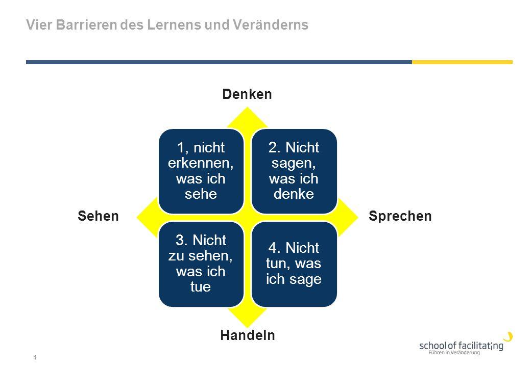 Vier Barrieren des Lernens und Veränderns 1, nicht erkennen, was ich sehe 2. Nicht sagen, was ich denke 3. Nicht zu sehen, was ich tue 4. Nicht tun, w