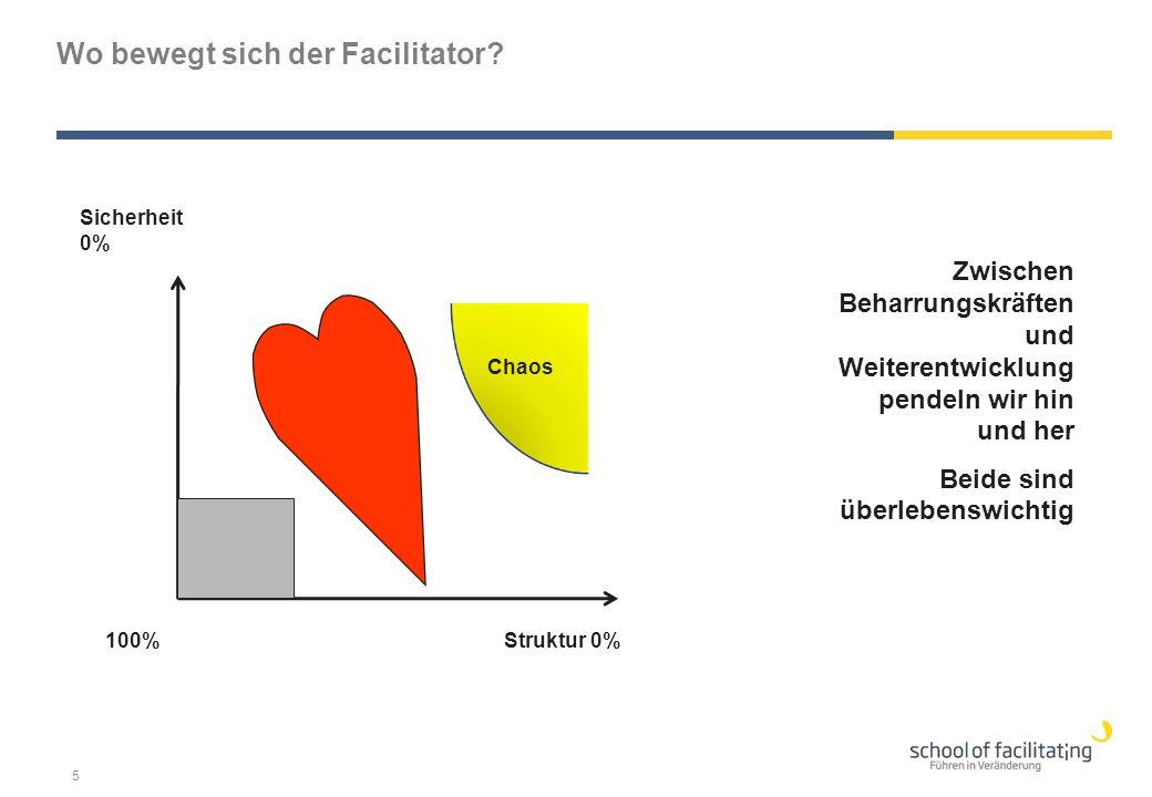 Wo bewegt sich der Facilitator? 5 Sicherheit 0% Struktur 0%100% Chaos Zwischen Beharrungskräften und Weiterentwicklung pendeln wir hin und her Beide s