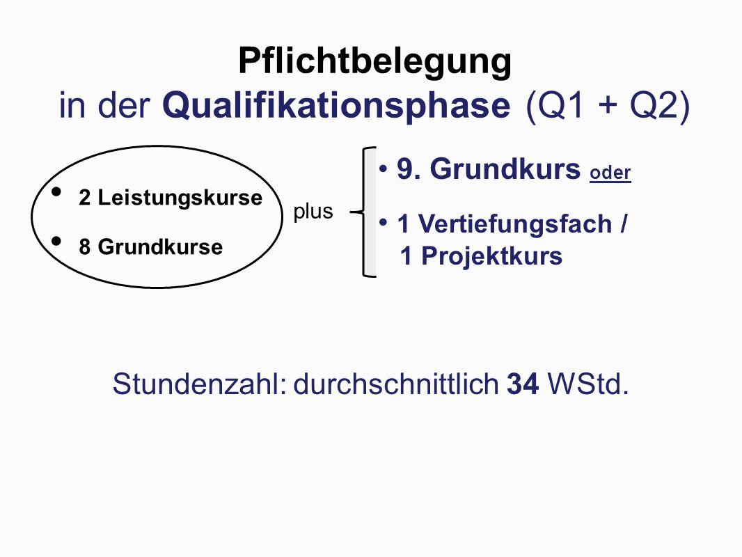 Pflichtbelegung in der Qualifikationsphase (Q1 + Q2) Stundenzahl: durchschnittlich 34 WStd.
