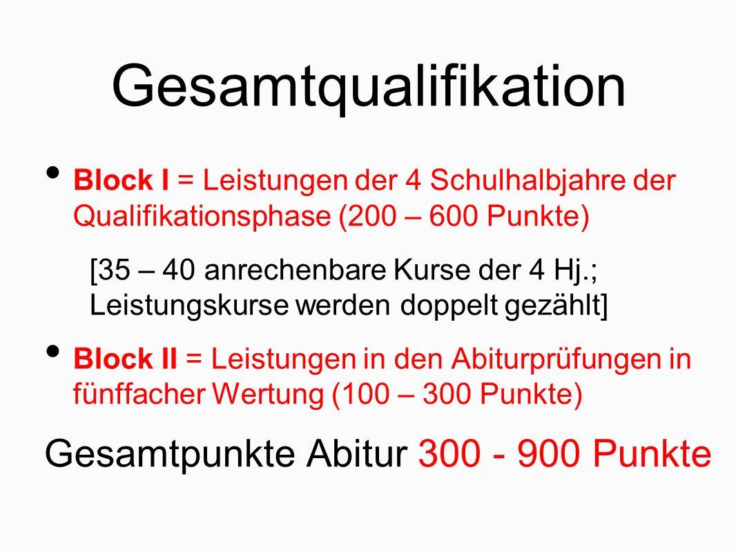 Gesamtqualifikation Block I = Leistungen der 4 Schulhalbjahre der Qualifikationsphase (200 – 600 Punkte) [35 – 40 anrechenbare Kurse der 4 Hj.; Leistungskurse werden doppelt gezählt] Block II = Leistungen in den Abiturprüfungen in fünffacher Wertung (100 – 300 Punkte) Gesamtpunkte Abitur 300 - 900 Punkte