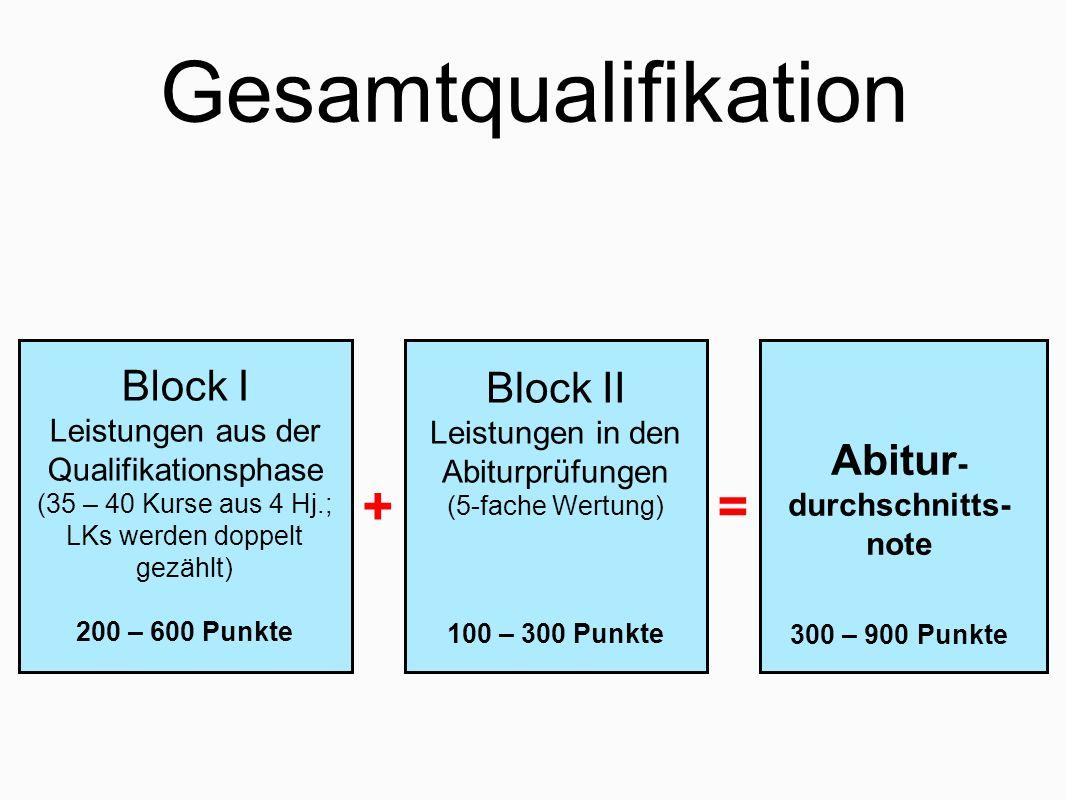 Gesamtqualifikation Block I Leistungen aus der Qualifikationsphase (35 – 40 Kurse aus 4 Hj.; LKs werden doppelt gezählt) 200 – 600 Punkte Block II Leistungen in den Abiturprüfungen (5-fache Wertung) 100 – 300 Punkte += Abitur - durchschnitts- note 300 – 900 Punkte