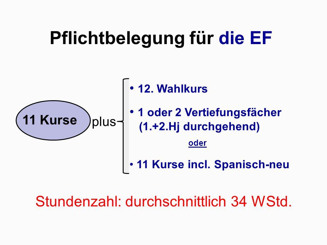 Pflichtbelegung für die EF Stundenzahl: durchschnittlich 34 WStd.