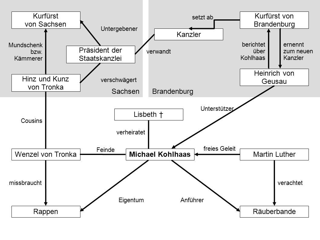 Wenzel von Tronka Feinde Räuberbande Anführer Martin Luther freies Geleit Rappen Eigentum missbraucht Lisbeth † verheiratet Sachsen Hinz und Kunz von