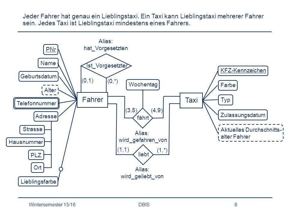 Aufgabe 2 Fehler im E/R-Diagramm Wintersemester 15/16DBIS9