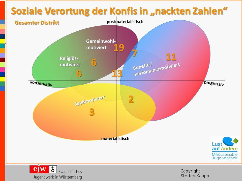 """Copyright: Steffen Kaupp Gesamter Distrikt 6 6 19 7 11 13 3 2 Soziale Verortung der Konfis in """"nackten Zahlen"""