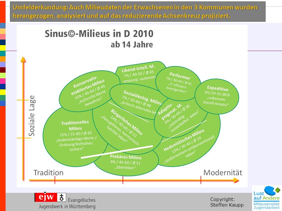 Copyright: Steffen Kaupp Sozial gehobene MilieusMilieus der Mitte KET – Konservativ-etabliertes MilieuBUM – Bürgerliche Mitte LIB – Liberal-intellektuelles MilieuPRA – Adaptiv-pragmatisches Milieu PER – Milieu der Performer SOK – Sozialökologisches Milieu EPE – Expeditives Milieu Milieus der unteren Mitte / Unterschicht TRA – Traditionelles Milieu PRE – Prekäres Milieu HED – Hedonistisches Milieu Milieuverteilung je in %