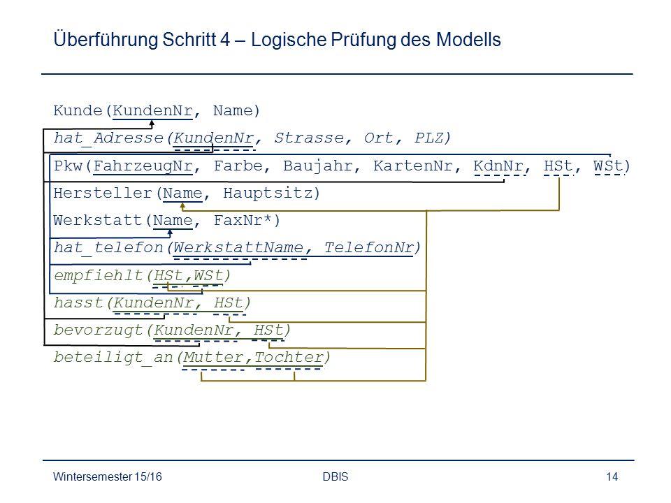 Überführung Schritt 4 – Logische Prüfung des Modells Wintersemester 15/16DBIS14 Kunde(KundenNr, Name) hat_Adresse(KundenNr, Strasse, Ort, PLZ) Pkw(Fah