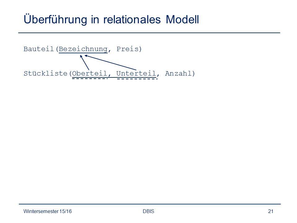 Überführung in relationales Modell Wintersemester 15/16DBIS21 Bauteil(Bezeichnung, Preis) Stückliste(Oberteil, Unterteil, Anzahl)