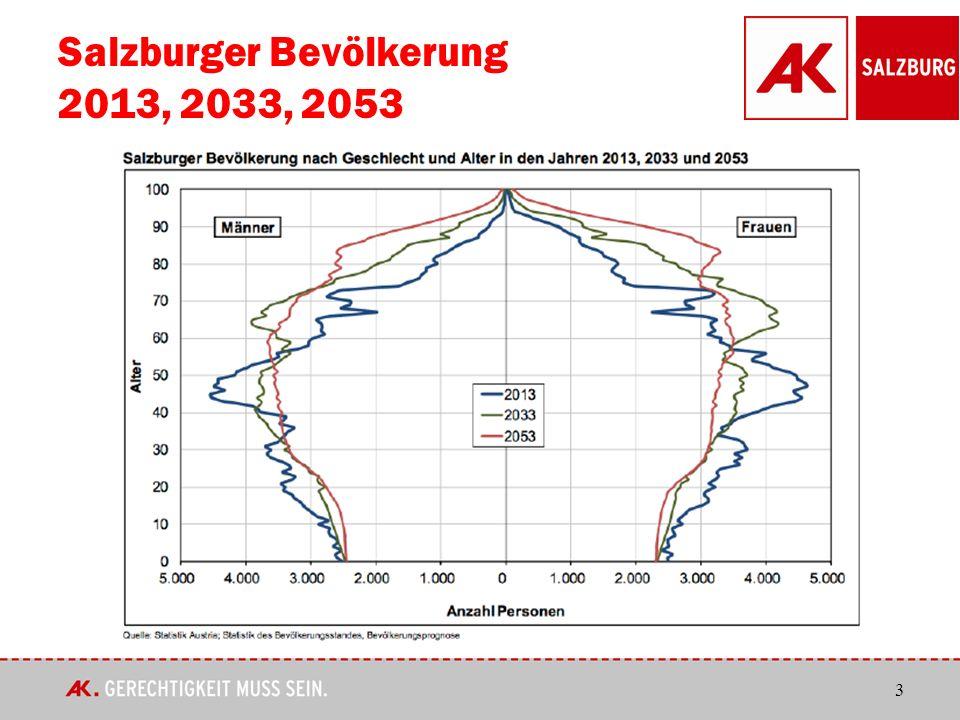 3 Salzburger Bevölkerung 2013, 2033, 2053