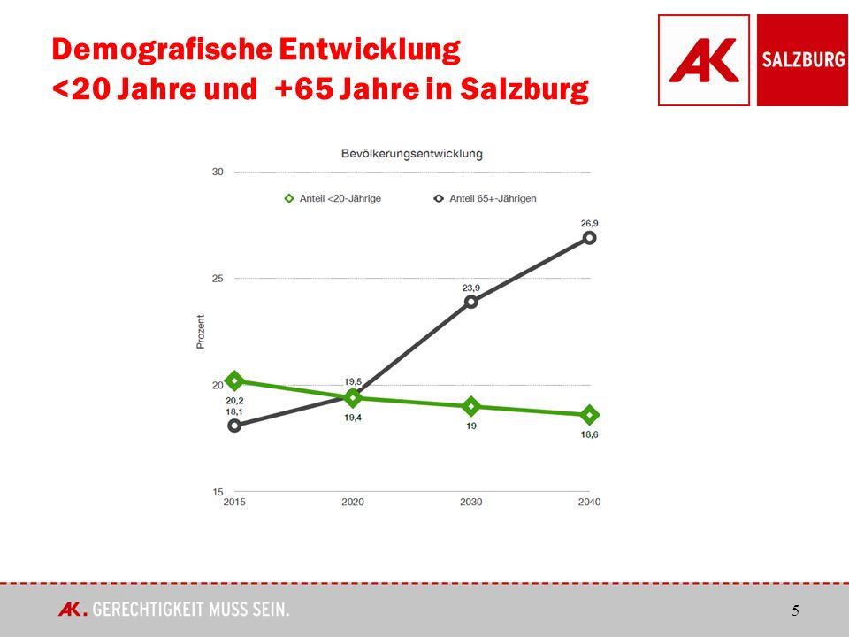 5 Demografische Entwicklung <20 Jahre und +65 Jahre in Salzburg