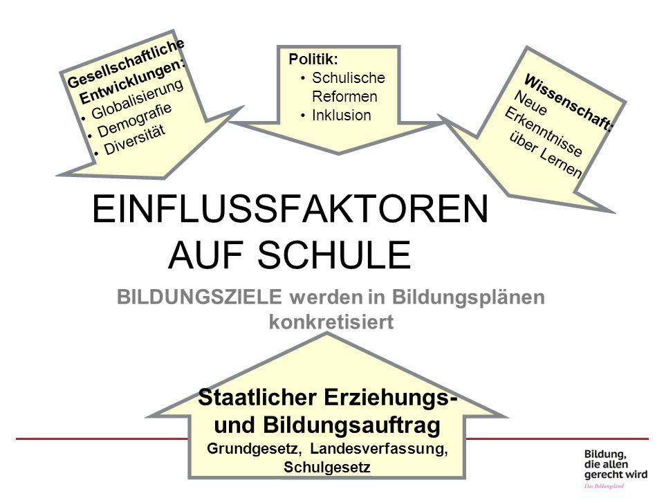 Prozessbezogene Kompetenzen Nummerierung für die prozessbe- zogenen Kompetenzen Fachplan Deutsch Grundschule Anhörungsfassung 09/2015