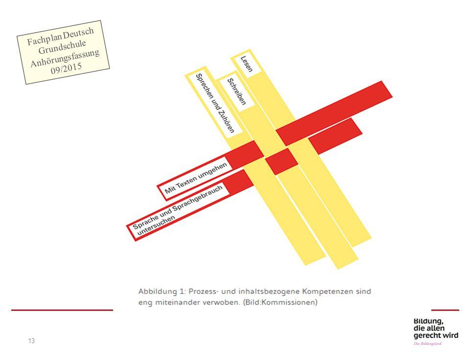 13 Fachplan Deutsch Grundschule Anhörungsfassung 09/2015
