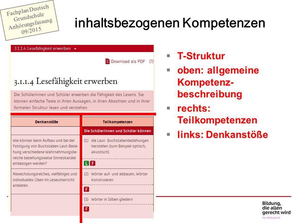 T-Struktur  oben: allgemeine Kompetenz- beschreibung  rechts: Teilkompetenzen  links: Denkanstöße inhaltsbezogenen Kompetenzen Fachplan Deutsch G