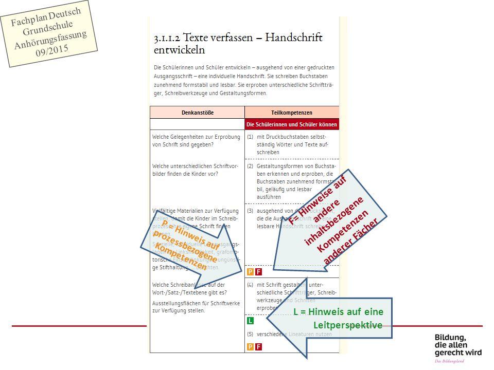 Fachplan Deutsch Grundschule Anhörungsfassung 09/2015 F= Hinweise auf andere inhaltsbezogene Kompetenzen anderer Fächer L = Hinweis auf eine Leitpersp