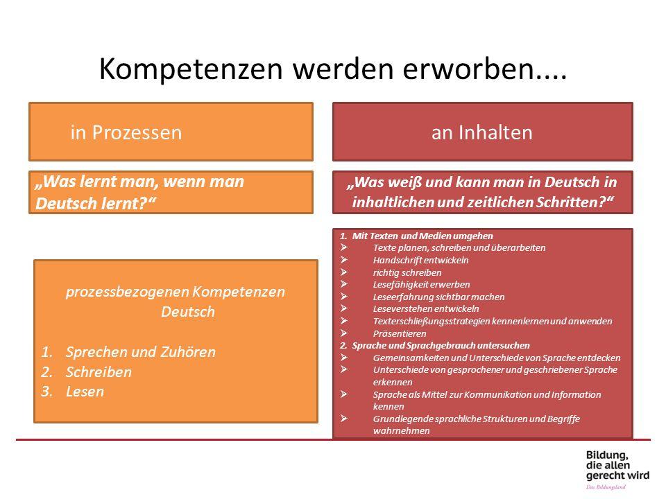 Kompetenzen werden erworben.... in Prozessenan Inhalten prozessbezogenen Kompetenzen Deutsch 1.Sprechen und Zuhören 2.Schreiben 3.Lesen 1. Mit Texten