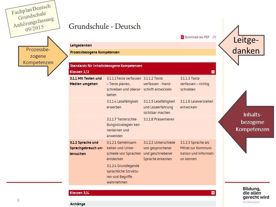 6 Fachplan Deutsch Grundschule Anhörungsfassung 09/2015 Prozessbe- zogene Kompetenzen Leitge- danken Inhalts- bezogene Kompetenzen