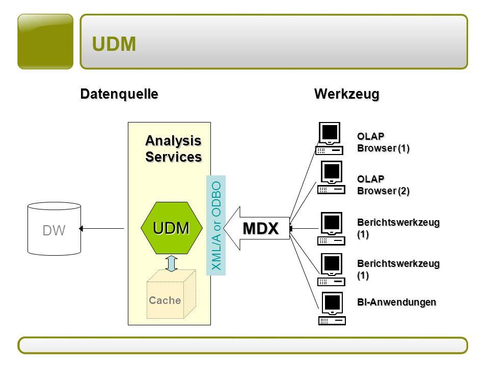 UDM BI-Anwendungen Berichtswerkzeug(1) WerkzeugDatenquelle OLAP Browser (2) OLAP Browser (1) Berichtswerkzeug(1) XML/A or ODBO DWUDM AnalysisServices