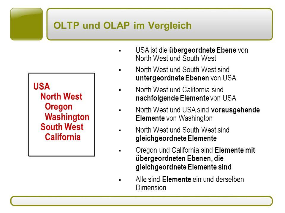 OLTP und OLAP im Vergleich  USA ist die übergeordnete Ebene von North West und South West  North West und South West sind untergeordnete Ebenen von USA  North West und South West sind gleichgeordnete Elemente  North West und California sind nachfolgende Elemente von USA  North West und USA sind vorausgehende Elemente von Washington  Oregon und California sind Elemente mit übergeordneten Ebenen, die gleichgeordnete Elemente sind  Alle sind Elemente ein und derselben Dimension USA North West Oregon Washington South West California