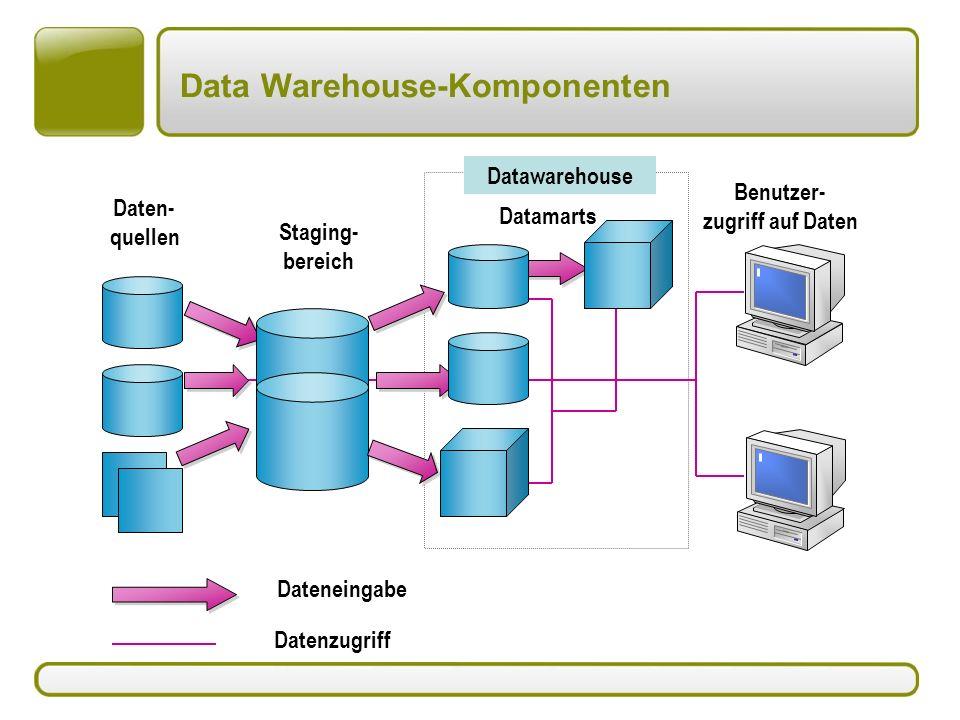 Data Warehouse-Komponenten Datawarehouse Datenzugriff Benutzer- zugriff auf Daten Daten- quellen Dateneingabe Staging- bereich Datamarts