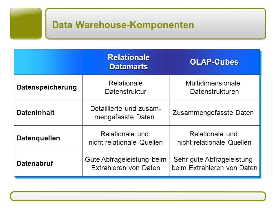 Data Warehouse-Komponenten RelationaleDatamartsRelationaleDatamartsOLAP-CubesOLAP-Cubes Datenspeicherung Relationale Datenstruktur Relationale Datenstruktur Multidimensionale Datenstrukturen Dateninhalt Detaillierte und zusam- mengefasste Daten Zusammengefasste Daten Datenquellen Relationale und nicht relationale Quellen Relationale und nicht relationale Quellen Relationale und nicht relationale Quellen Relationale und nicht relationale Quellen Datenabruf Gute Abfrageleistung beim Extrahieren von Daten Sehr gute Abfrageleistung beim Extrahieren von Daten