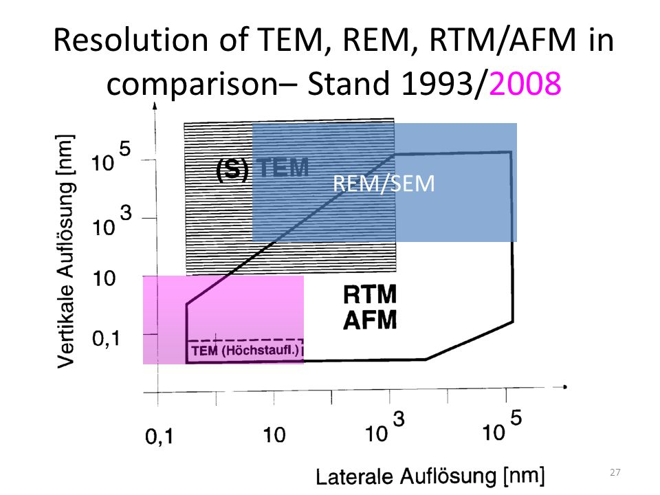 Resolution of TEM, REM, RTM/AFM in comparison– Stand 1993/2008 REM/SEM 27
