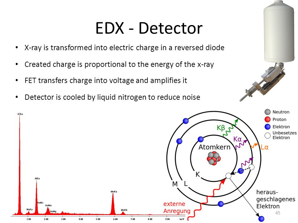 EDX - Detector X-ray is transformed into electric charge in a reversed diode Created charge is proportional to the energy of the x-ray FET transfers c