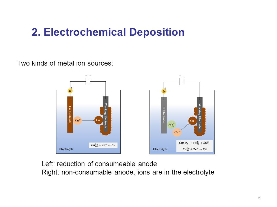 7 2. Electrochemical Deposition Redrawn from:Pletcher, Horwood Publishing, 2001.