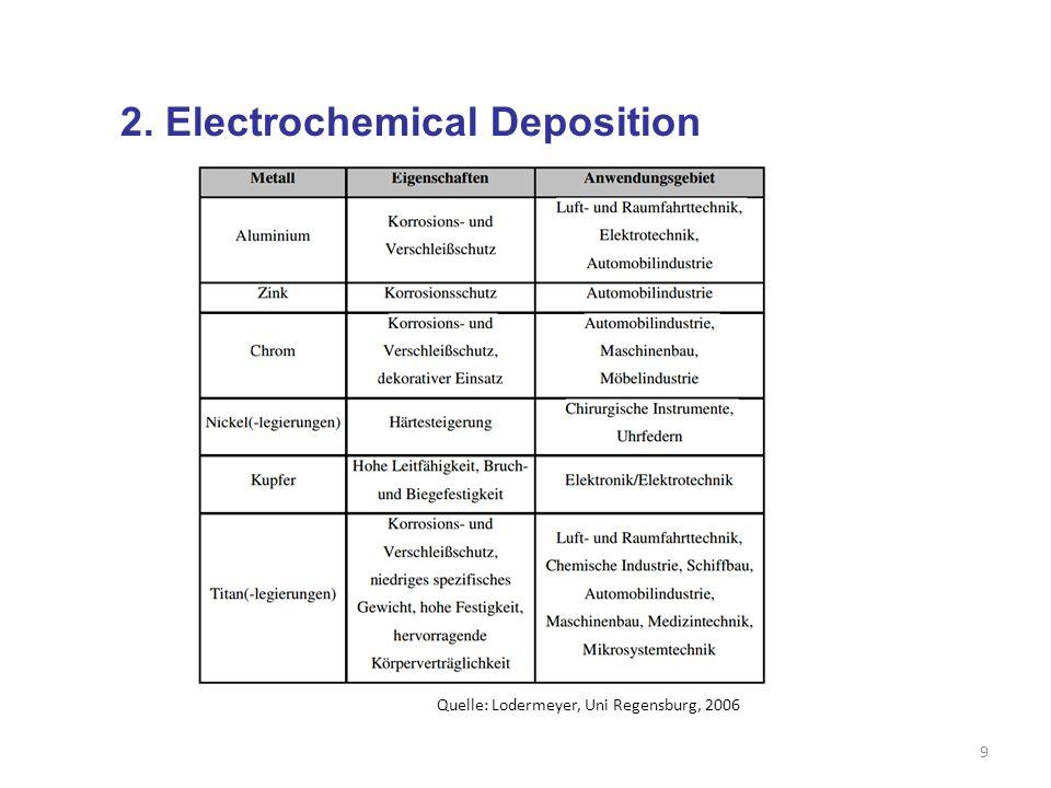 SEM Course of electron beam in a SEM Vacuum 1.Rotary pump for vacuum lock: 10 -3 mbar 2.Turbo molecular pump for chamber: 10 -5 mbar 3.Ion getter pump for electron gun: 10 -7 mbar 30