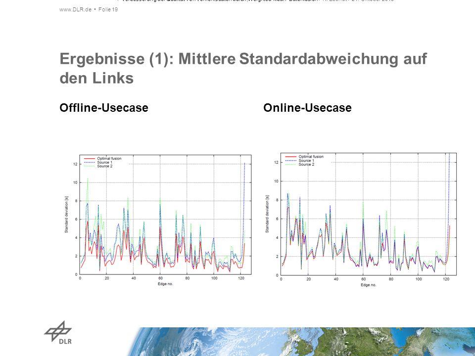 Offline-Usecase Online-Usecase Ergebnisse (1): Mittlere Standardabweichung auf den Links www.DLR.de Folie 19 > Verbesserung der Qualität von Verkehrsd