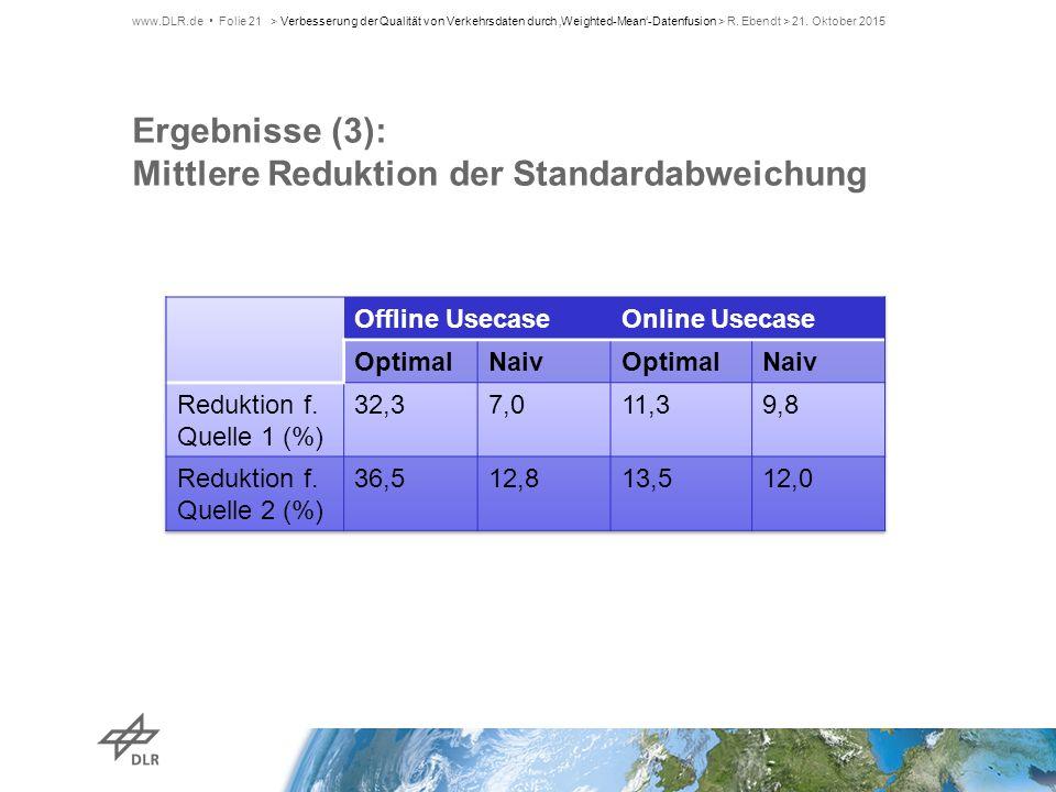 Ergebnisse (3): Mittlere Reduktion der Standardabweichung www.DLR.de Folie 21> Verbesserung der Qualität von Verkehrsdaten durch 'Weighted-Mean'-Daten