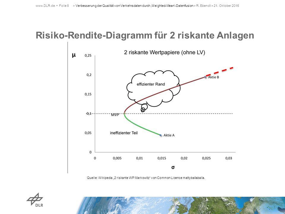 "Risiko-Rendite-Diagramm für 2 riskante Anlagen www.DLR.de Folie 6 Quelle: Wikipedia ""2 riskante WP Markowitz"" von Common Licence mattyballaballa. > Ve"
