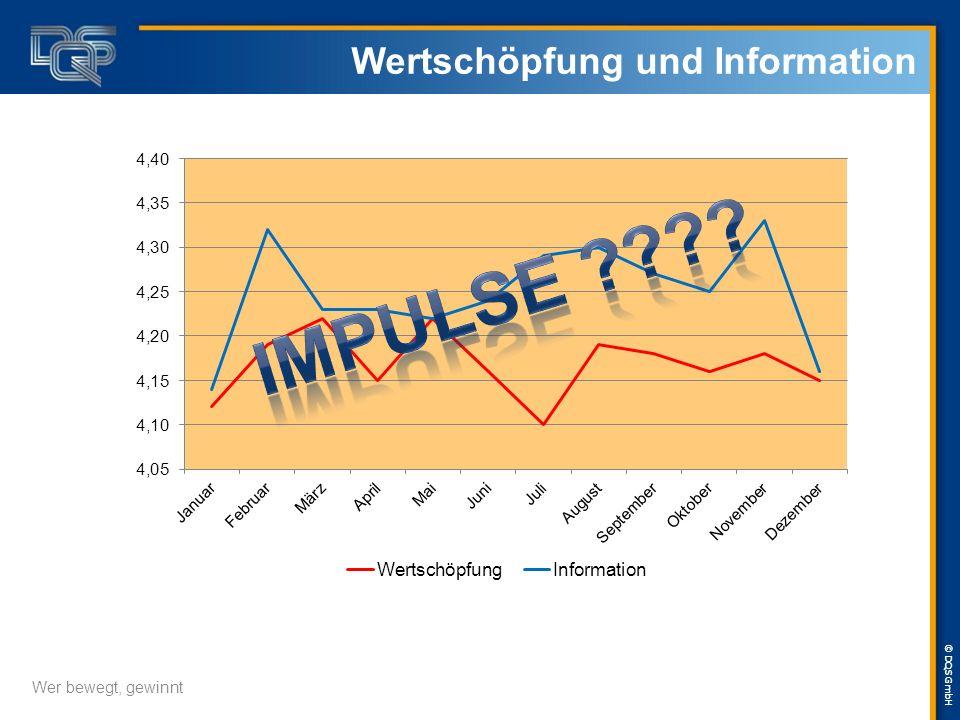 © DQS GmbH Impulse für Veränderung/Optimierung 2 Wer bewegt, gewinnt