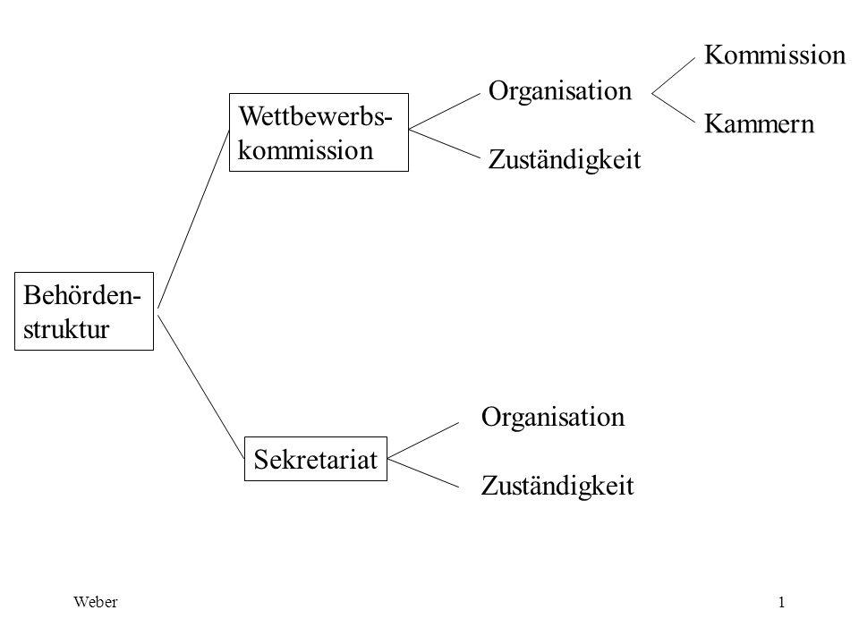 Weber1 Behörden- struktur Wettbewerbs- kommission Sekretariat Organisation Zuständigkeit Organisation Zuständigkeit Kommission Kammern