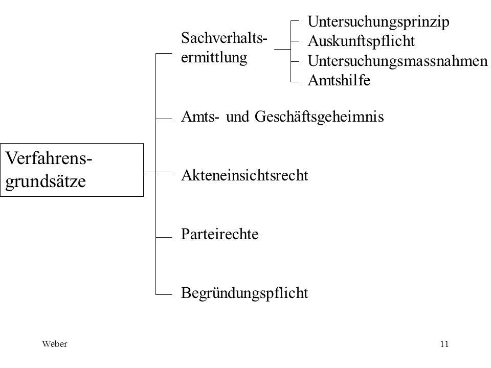 Weber11 Verfahrens- grundsätze Sachverhalts- ermittlung Amts- und Geschäftsgeheimnis Akteneinsichtsrecht Parteirechte Begründungspflicht Untersuchungs