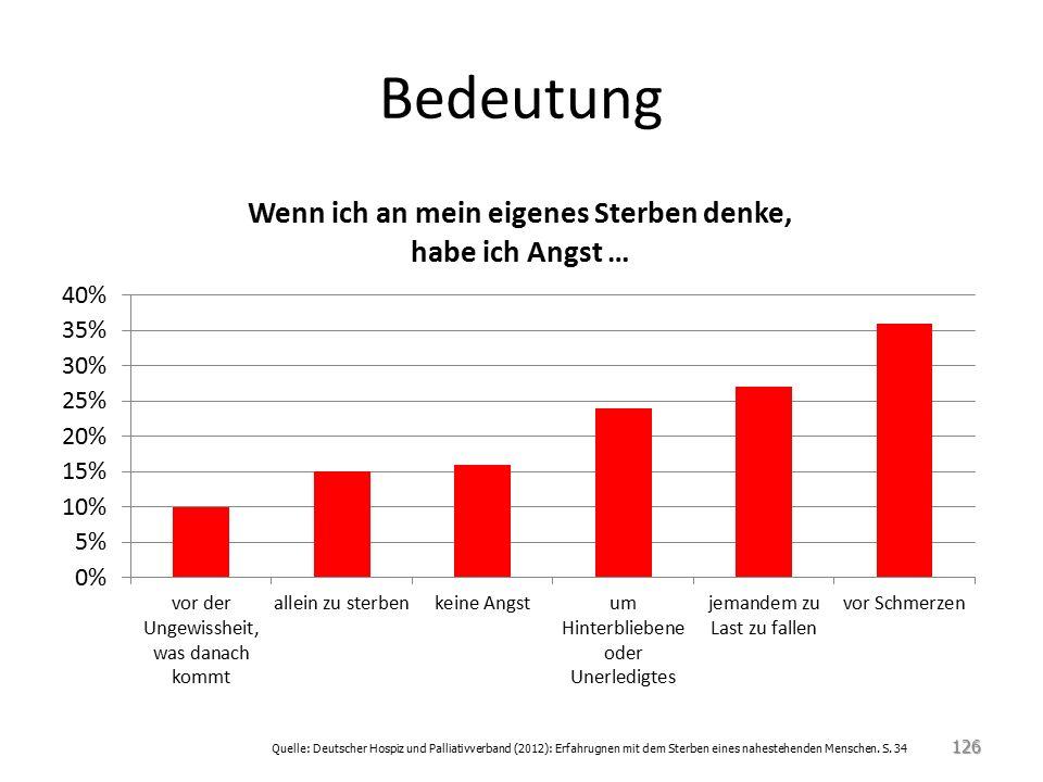 Bedeutung 126 Quelle: Deutscher Hospiz und Palliativverband (2012): Erfahrugnen mit dem Sterben eines nahestehenden Menschen.