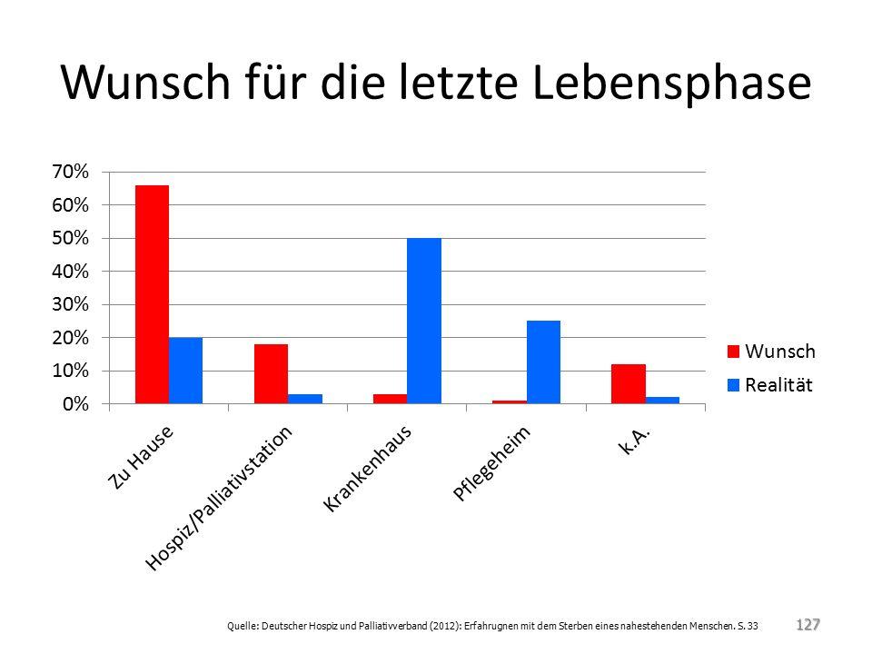 Wunsch für die letzte Lebensphase 127 Quelle: Deutscher Hospiz und Palliativverband (2012): Erfahrugnen mit dem Sterben eines nahestehenden Menschen.