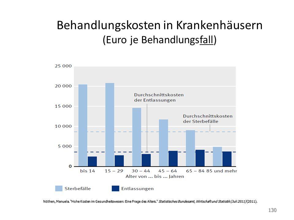 Behandlungskosten in Krankenhäusern (Euro je Behandlungsfall) Nöthen, Manuela.