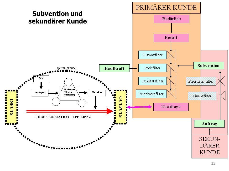 Subvention und sekundärer Kunde 15