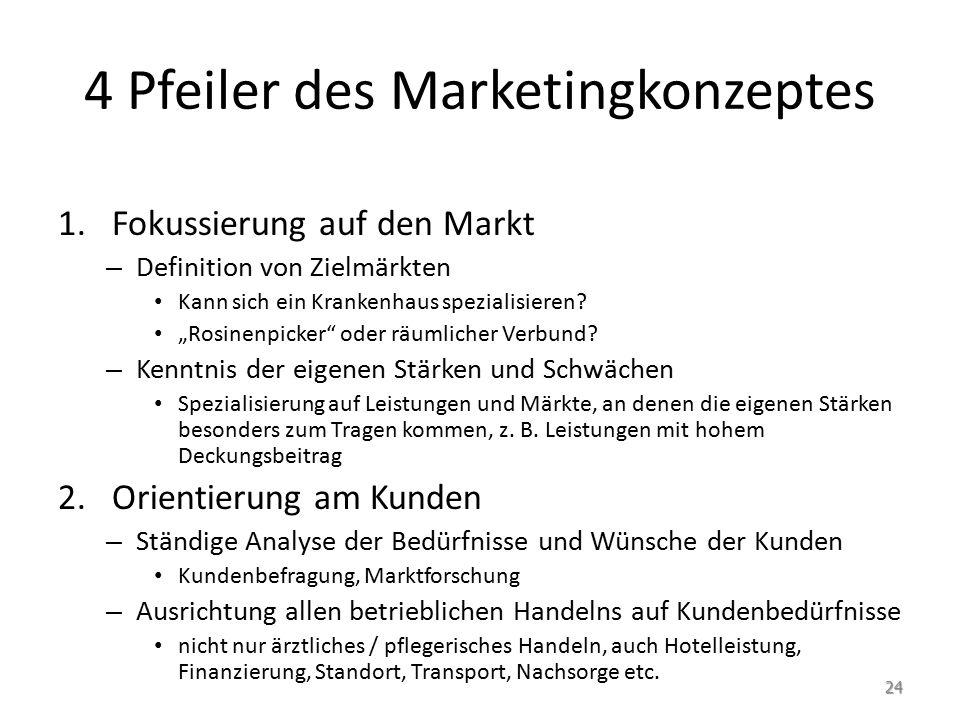 4 Pfeiler des Marketingkonzeptes 1.Fokussierung auf den Markt – Definition von Zielmärkten Kann sich ein Krankenhaus spezialisieren.
