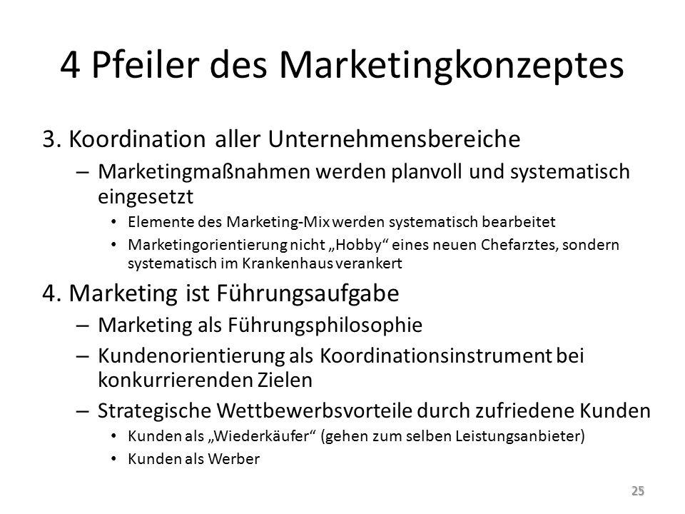 4 Pfeiler des Marketingkonzeptes 3.