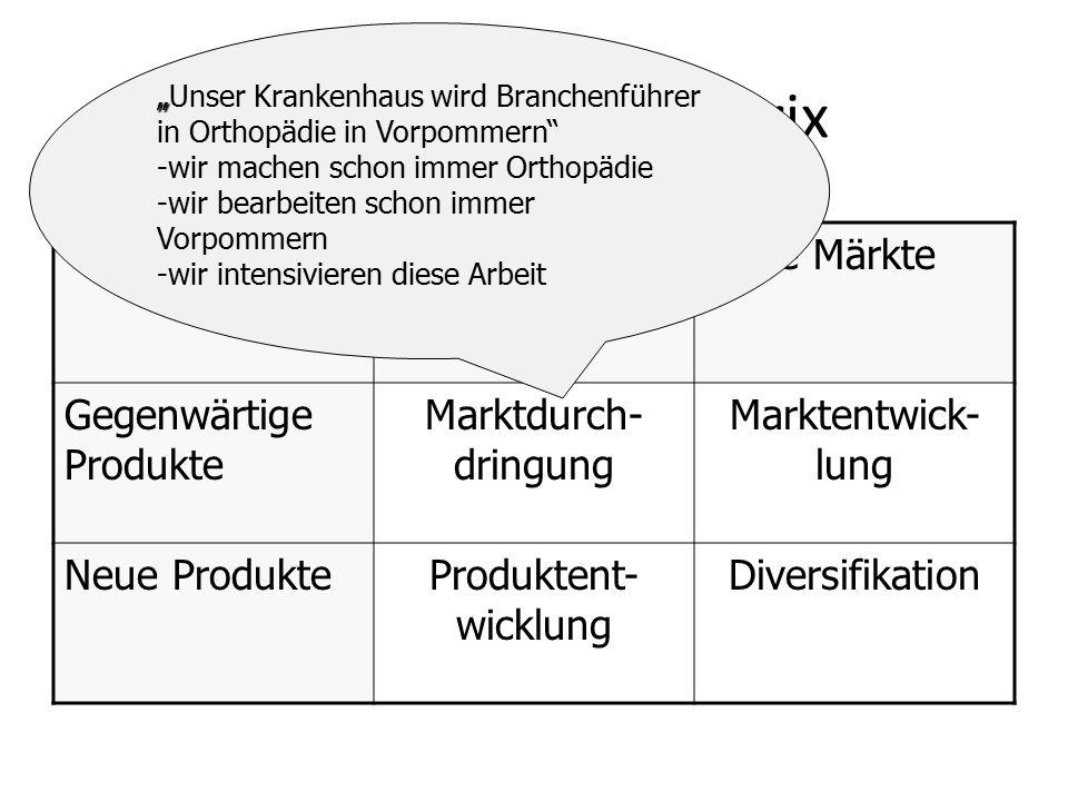 """Produkt-Markt-Matrix Gegenwärtige Märkte Neue Märkte Gegenwärtige Produkte Marktdurch- dringung Marktentwick- lung Neue ProdukteProduktent- wicklung Diversifikation """" """"Unser Krankenhaus wird Branchenführer in Orthopädie in Vorpommern - -wir machen schon immer Orthopädie - -wir bearbeiten schon immer Vorpommern - -wir intensivieren diese Arbeit"""