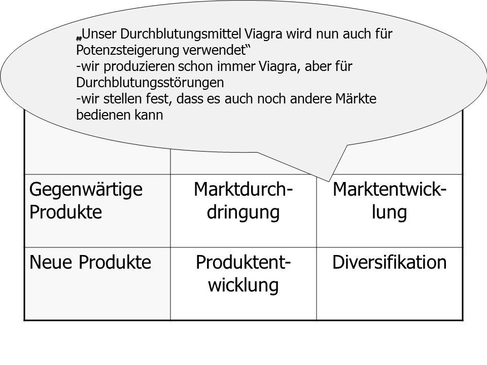 """Produkt-Markt-Matrix Gegenwärtige Märkte Neue Märkte Gegenwärtige Produkte Marktdurch- dringung Marktentwick- lung Neue ProdukteProduktent- wicklung Diversifikation """" """"Unser Durchblutungsmittel Viagra wird nun auch für Potenzsteigerung verwendet - -wir produzieren schon immer Viagra, aber für Durchblutungsstörungen - -wir stellen fest, dass es auch noch andere Märkte bedienen kann"""