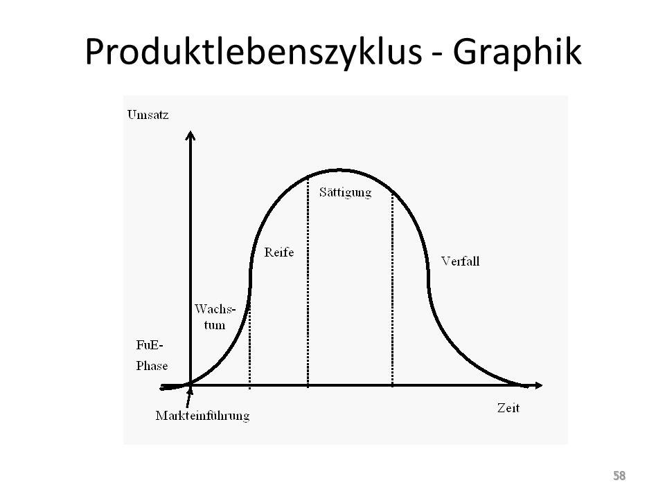 Produktlebenszyklus - Graphik 58