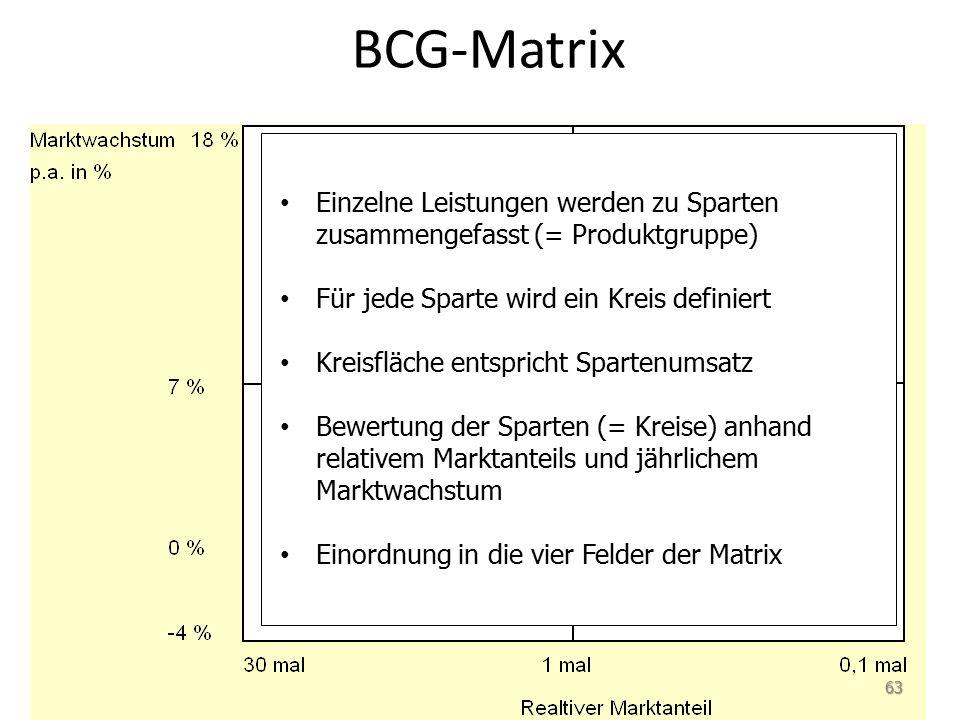 BCG-Matrix 63 Einzelne Leistungen werden zu Sparten zusammengefasst (= Produktgruppe) Für jede Sparte wird ein Kreis definiert Kreisfläche entspricht Spartenumsatz Bewertung der Sparten (= Kreise) anhand relativem Marktanteils und jährlichem Marktwachstum Einordnung in die vier Felder der Matrix