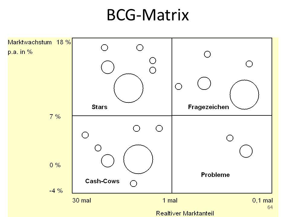 BCG-Matrix 64