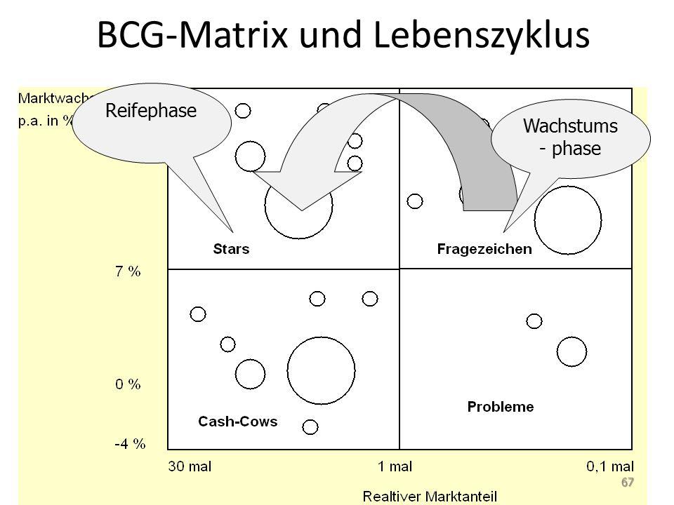 BCG-Matrix und Lebenszyklus Wachstums - phase Reifephase 67