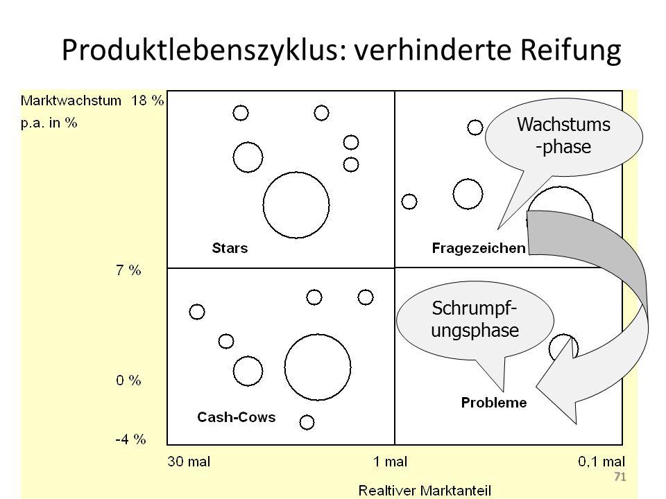 Produktlebenszyklus: verhinderte Reifung Wachstums -phase Schrumpf- ungsphase 71
